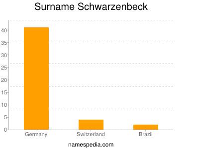 Surname Schwarzenbeck
