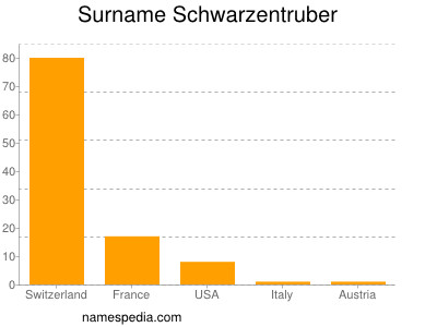 Surname Schwarzentruber