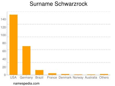 Surname Schwarzrock