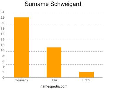 Surname Schweigardt
