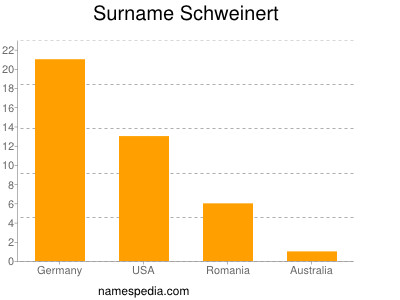 Surname Schweinert