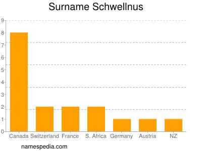 Surname Schwellnus