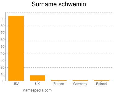 Surname Schwemin
