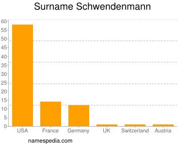 Surname Schwendenmann