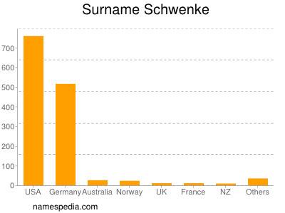Surname Schwenke