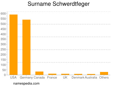 Surname Schwerdtfeger