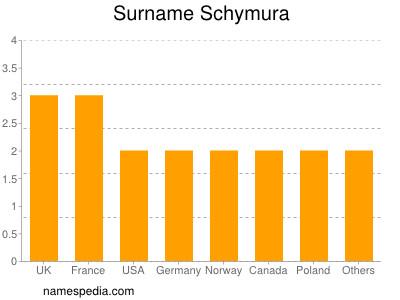 Surname Schymura