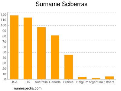 Surname Sciberras