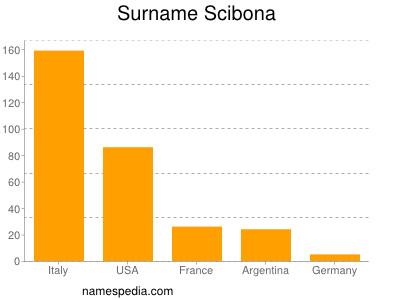 Familiennamen Scibona