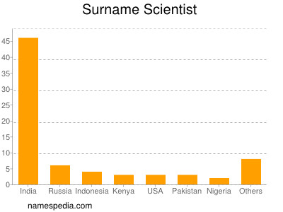 Surname Scientist