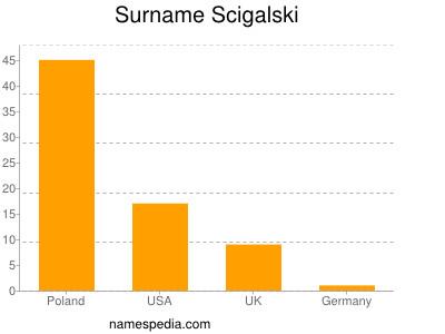 Surname Scigalski