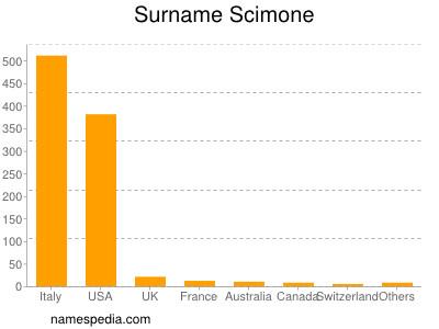 Surname Scimone