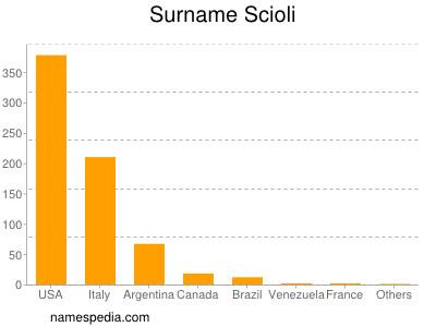 Surname Scioli