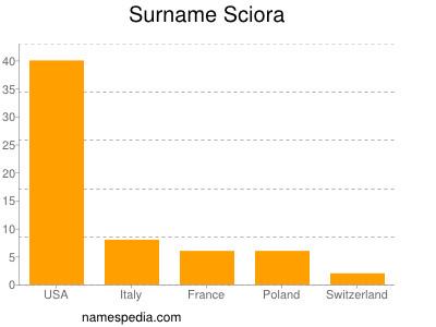 Familiennamen Sciora