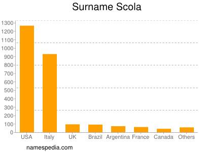 Surname Scola