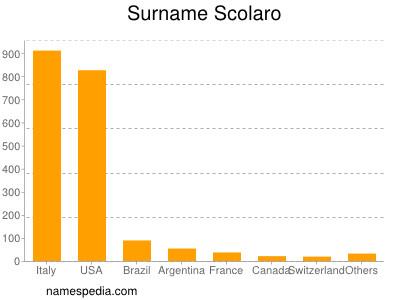 Familiennamen Scolaro
