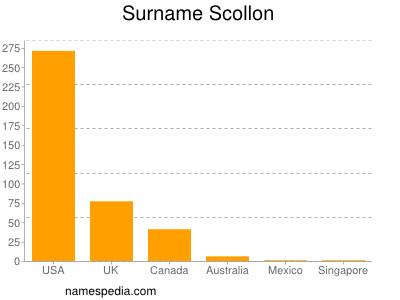 Surname Scollon