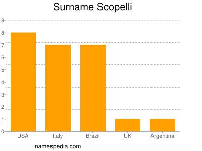 Surname Scopelli