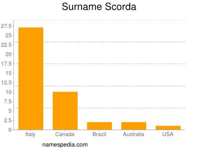 Surname Scorda