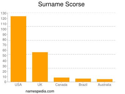 Surname Scorse