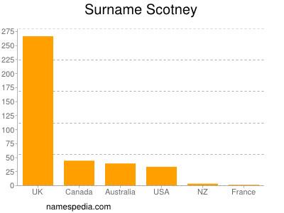 Surname Scotney