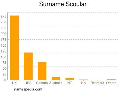 Surname Scoular