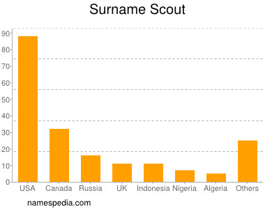 Surname Scout