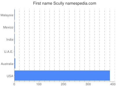 Vornamen Scully