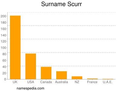 Familiennamen Scurr