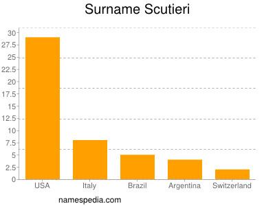Surname Scutieri