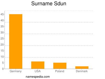 Surname Sdun