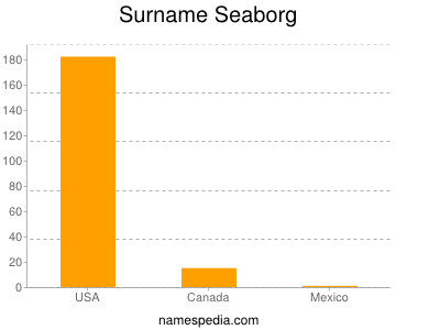 Surname Seaborg