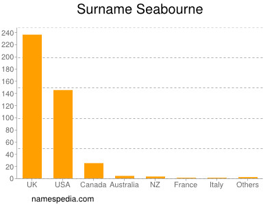 Surname Seabourne