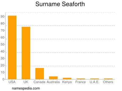 Surname Seaforth