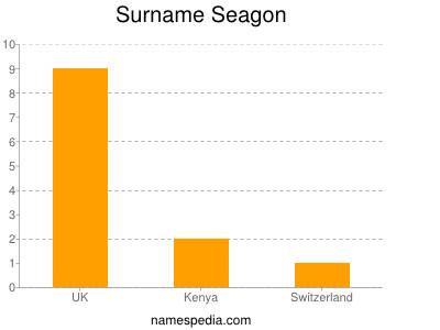 Surname Seagon