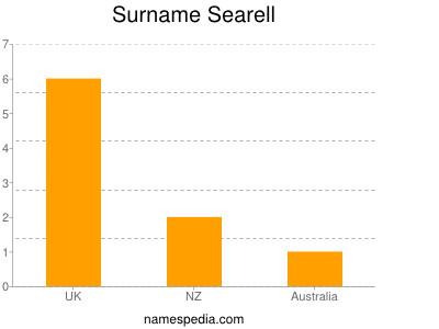 Surname Searell
