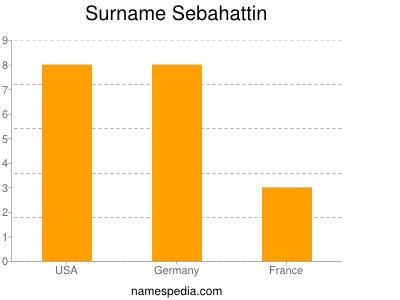Surname Sebahattin