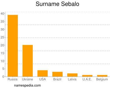 Surname Sebalo