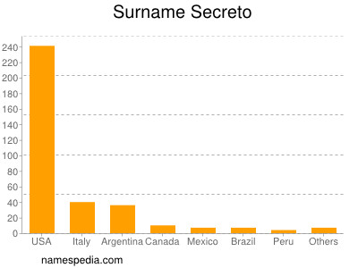 Surname Secreto