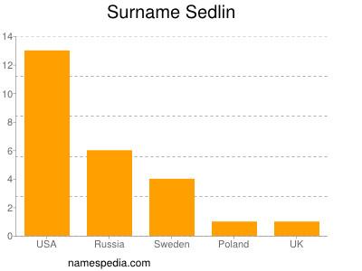 Surname Sedlin