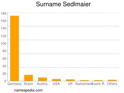 Surname Sedlmaier
