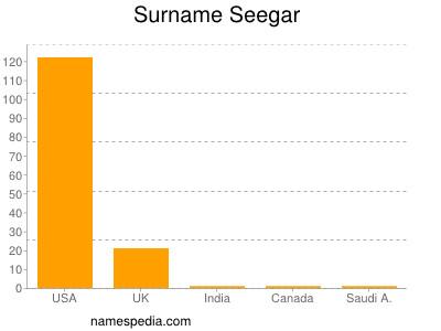 Surname Seegar