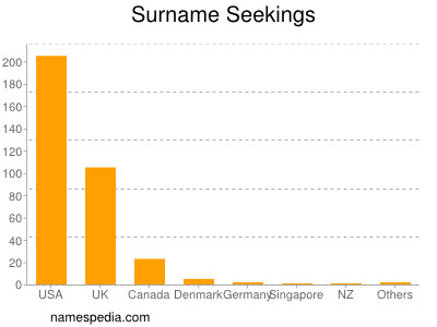 Surname Seekings