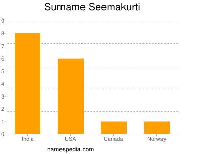 Surname Seemakurti
