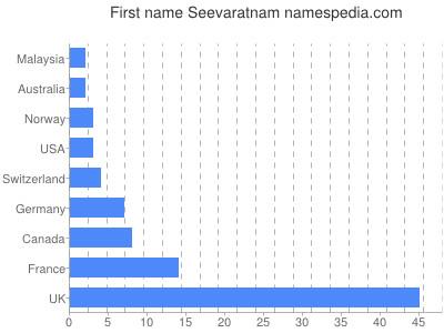 Given name Seevaratnam