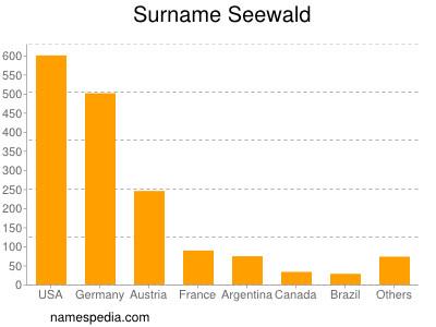 - Seewald_surname