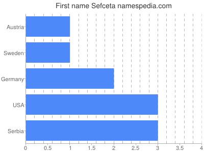 Given name Sefceta