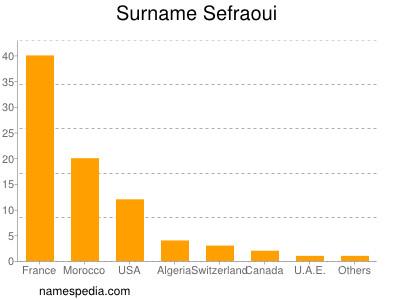 Surname Sefraoui