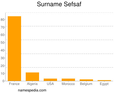 Surname Sefsaf
