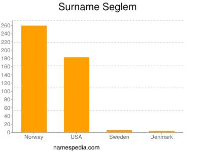 Surname Seglem